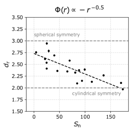 Dimensionality plotted as a function of sunspot number.
