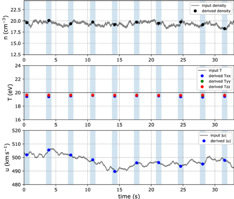 Time series of input data compared to modelled plasma moments