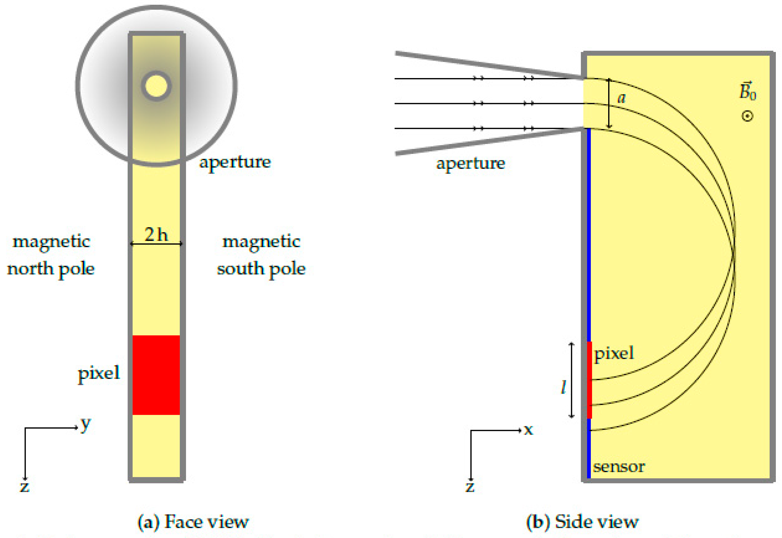 A schematic showing the instrument geometry from viewpoints.